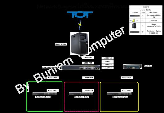 Network Diagram โรงเรียนธารทองพิทยาคม(รวม) copy